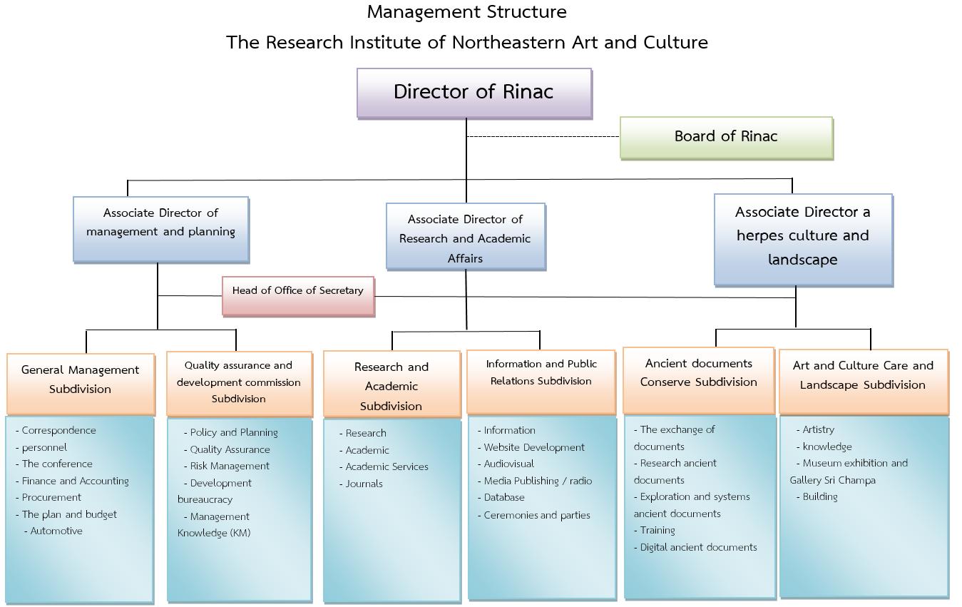 OrganizationalChart rinac